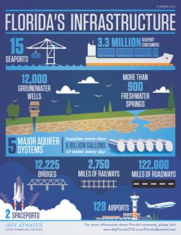 Florida's Bottom Line Infographic.