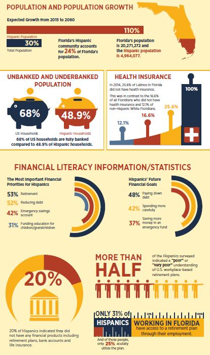 Family Foundations Infographic