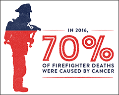Firefighter cancer risk