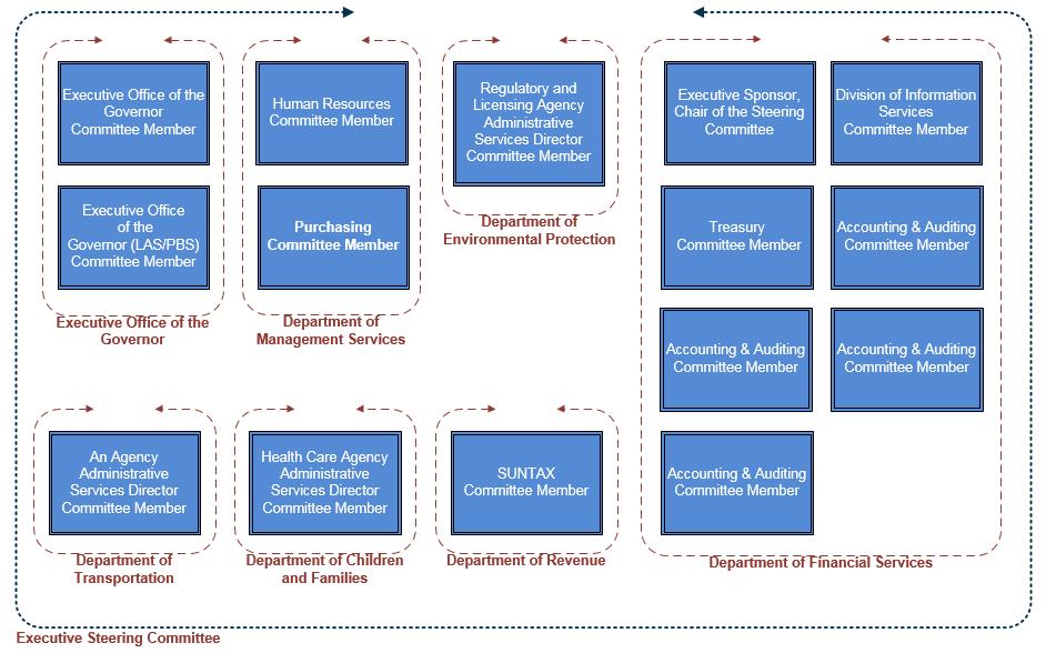 Estructura del Comité